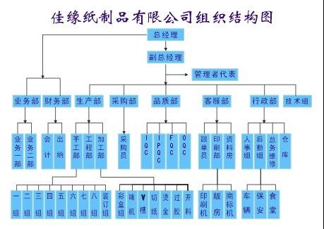组织结构图 流程图 构架